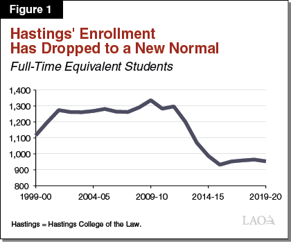 Figure 1: Hastings Enrollment Has Dropped to a New Normal