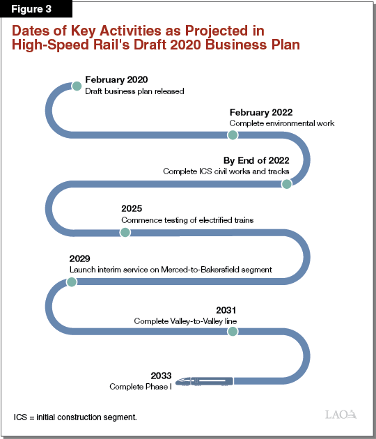 Figure 3 - Dates of Key Activities as Projected in High-Speed Rail's Draft 2020 Business Plan