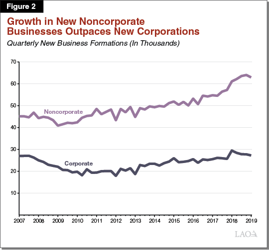 Figure 2 - Growth in New Non-Corporate Businessess Outpaces New Corporations