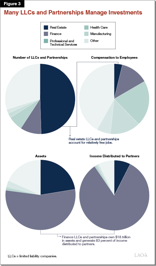 Figure 3 -Many LLCs and Partnerships Manage Investments