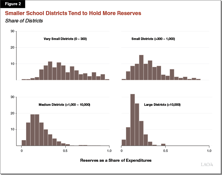 Smaller School Districts Tend to Hold More Reserves