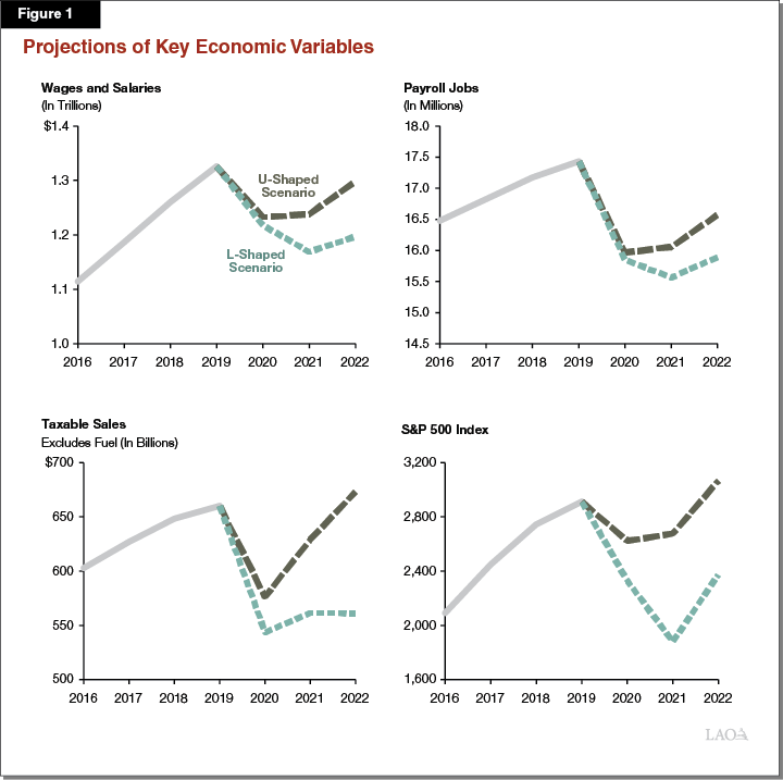 Figure 1: Projections of Key Economic Variables