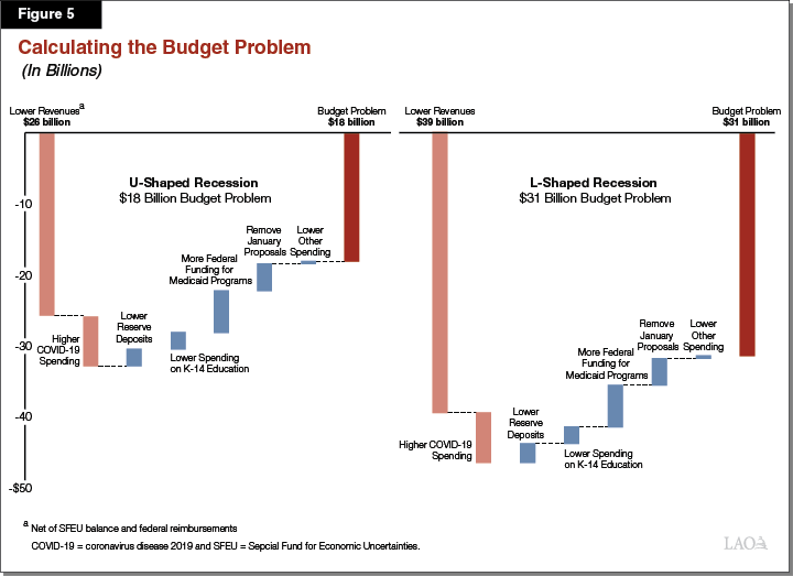 Figure 5: Calculating the Budget Problem
