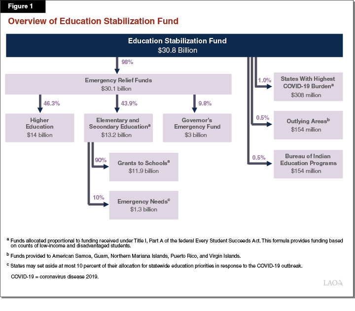 Figure 1: Overview of Education Stabilization Fund
