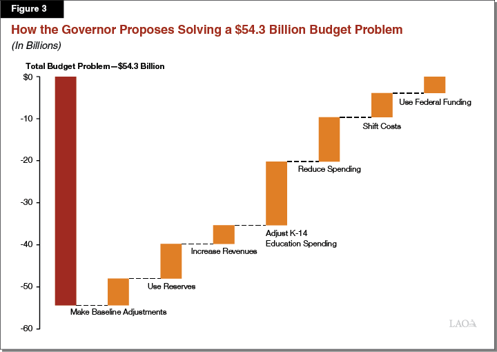 Figure 3: How the Governor Proposes Solving a $54.3 Billion Budget Problem