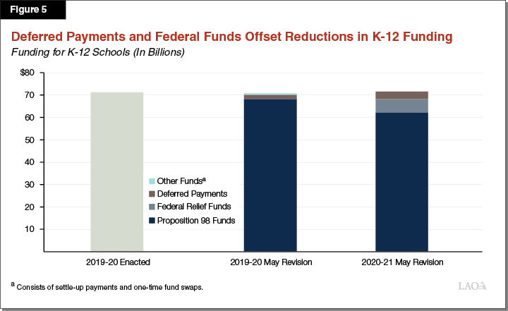 Figure 5: Deferred Payments and Federal Funds Offset Reductions in K-12 Funding