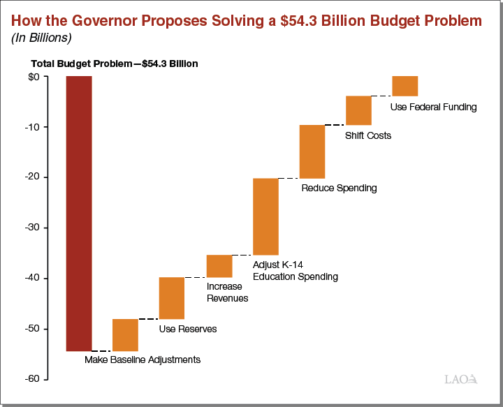 Figure: How the Governor Proposes Solving a $54.3 Billion Budget Problem
