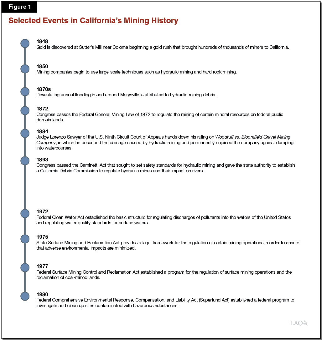 Figure 1 - Selected Events in California's Mining History