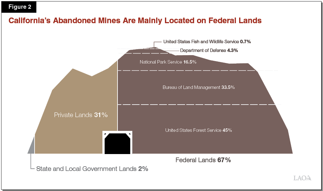 Figure 2 - California Abandoned Mines Are Mainly Located on Federal Lands