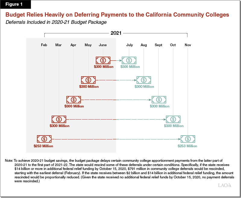 Figure 1: Budget Relies Heavily on Deferring Payments to the California Community Colleges
