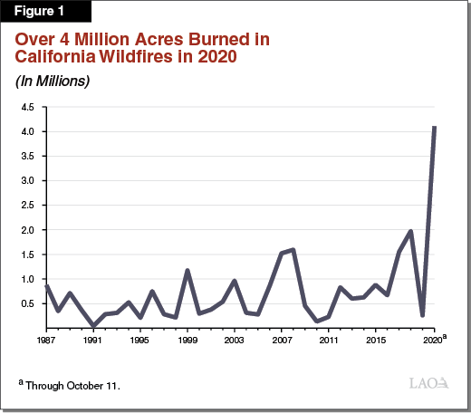 Figure 1 - Over 4 Million Acres Burned in California Wildfires in 2020