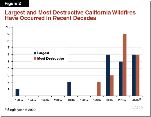 Figure 2 - Largest and Most Destructive California Wildfires Have Occurred in Recent Decades