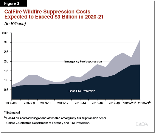 Figure 3 - CalFire Wildfire Suppression Costs Expected to Exceed $3 Billion in 2020-21