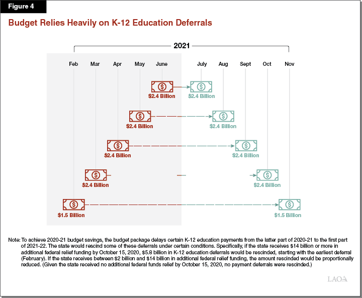 Insert Figure 4 – Budget Relies Heavily on K-12 Deferrals