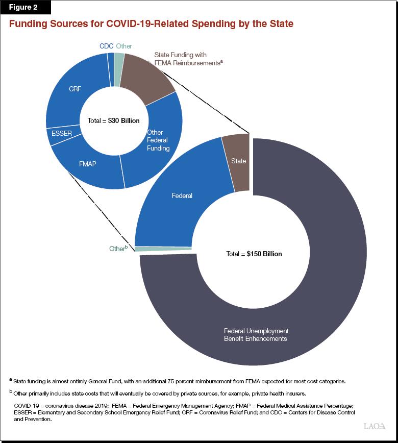 Update On Covid 19 Spending In California