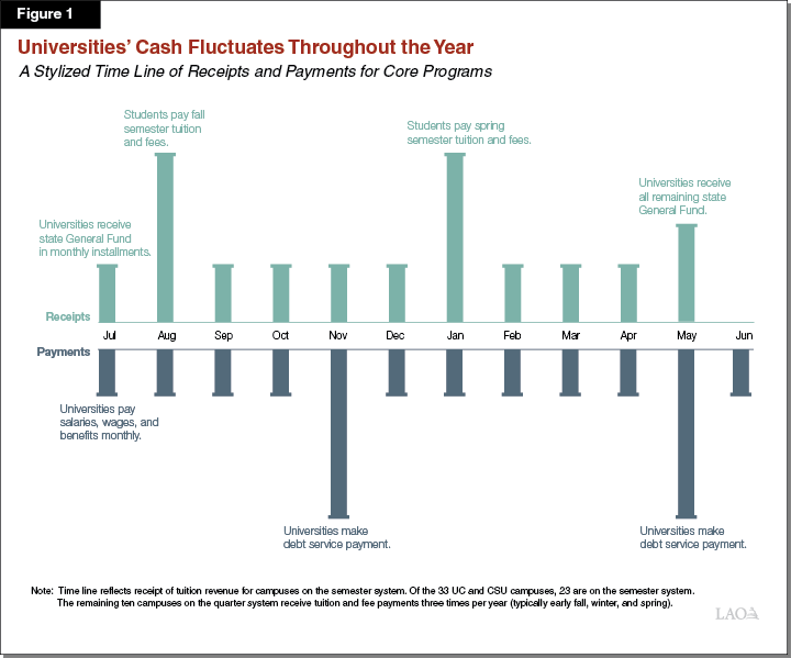 Figure 1: Universities' Cash Fluctuates Throughout the Year