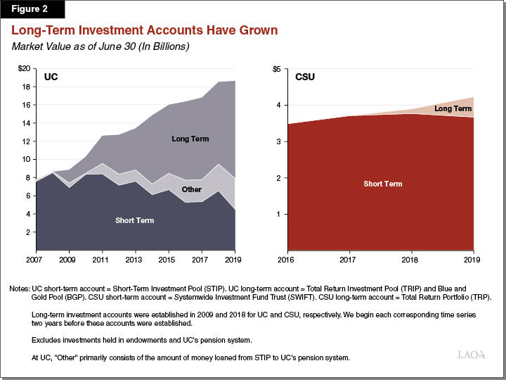Figure 2: Long-Term Investment Accounts Have Grown