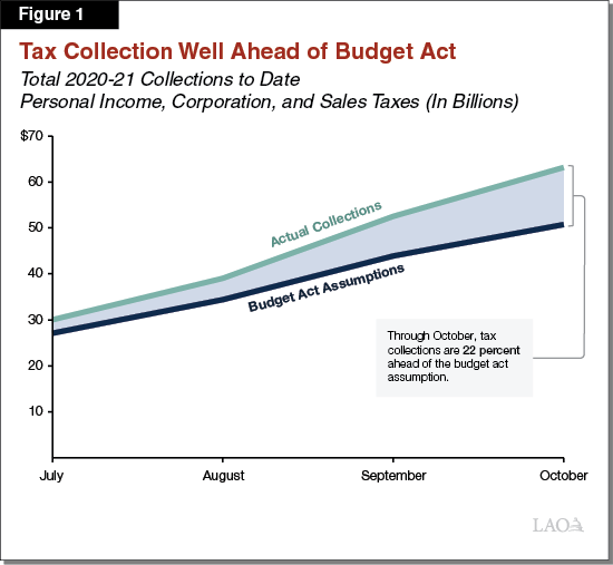 Figure 1 - Tax Collection Well Ahead of Budget Act
