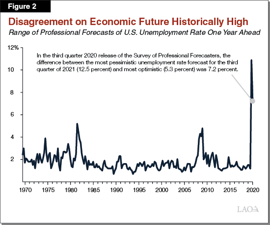 Figure 2 - Disagreement on Economic Future Historically High