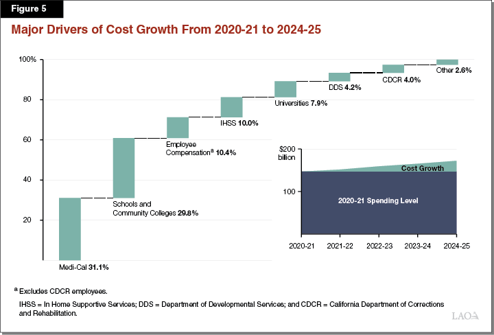 Figure 5 - Major Drivers of Cost Growth from 2020-21 to 2024-25