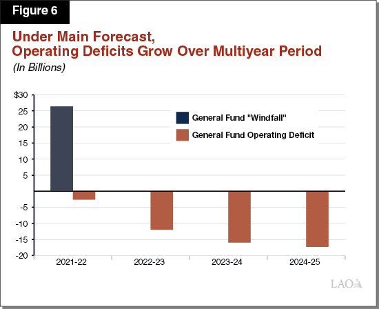 Figure 6 - Under Main Forecast, Operating Deficits Grow Over Multiyear Period