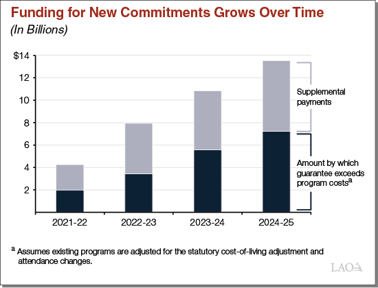Funding for new commitments grows over time