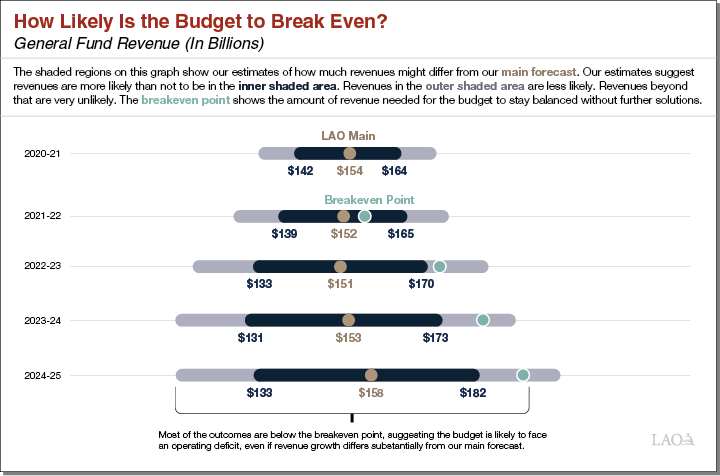 How likely is the budget to break even?