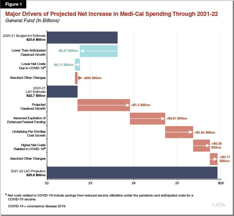 Figure 1 - Major Drivers of Projected Net Increase in Medi-Cal Spending Through 2021-22