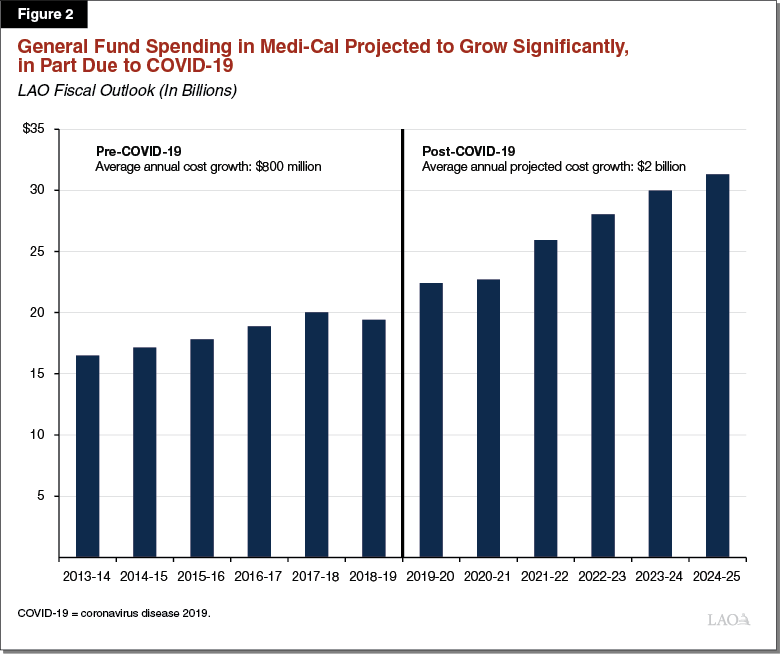 Figure 2 - General Fund Spending in Medi-Cal Projected to Grow Significantly, in Part Due to COVID-19