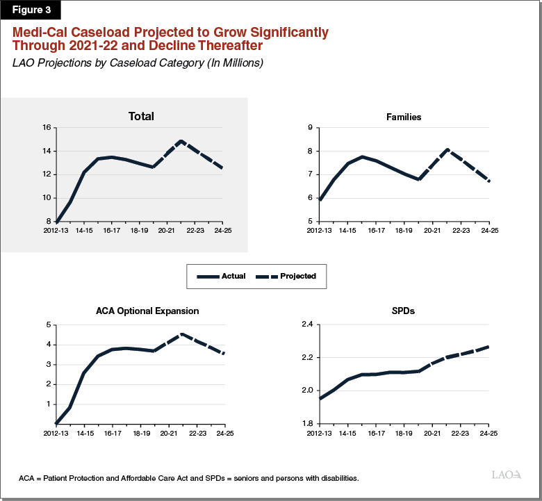 Figure 3 - Medi-Cal Caseload Projected to Grow Significantly Through 2021-22 and Decline Thereafter