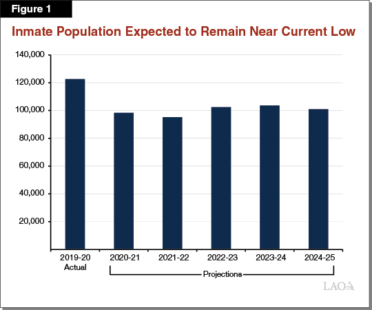 Figure 1 - Inmate Population Expected to Remain Near Current Low