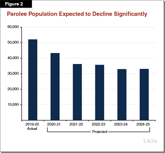 Figure 2 - Parolee Population Expected to Decline Significantly