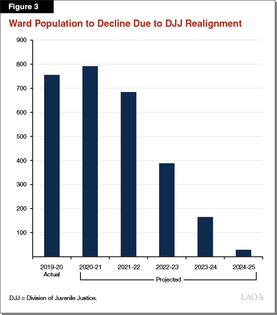 Figure 3 - Ward Population to Decline Due to DJJ Realignment