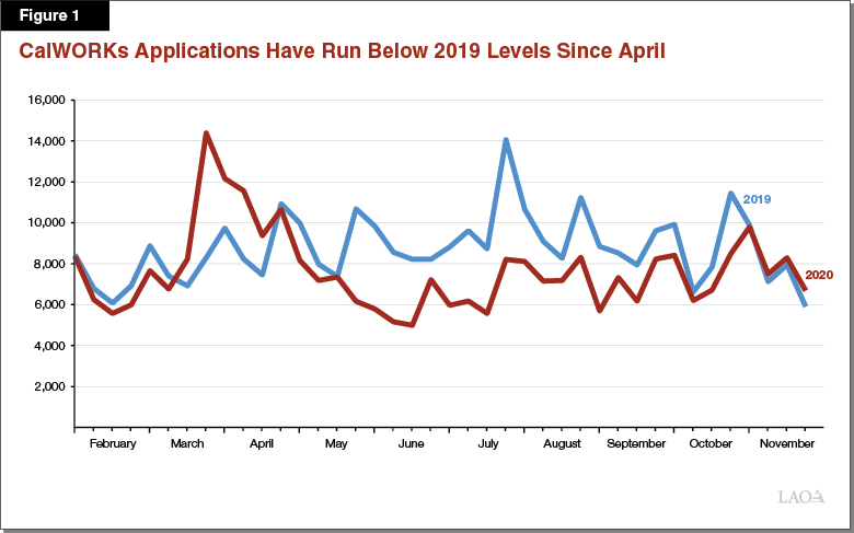 Figure 1 - CalWORKs Applications Have Run Below 2019 Levels Since April