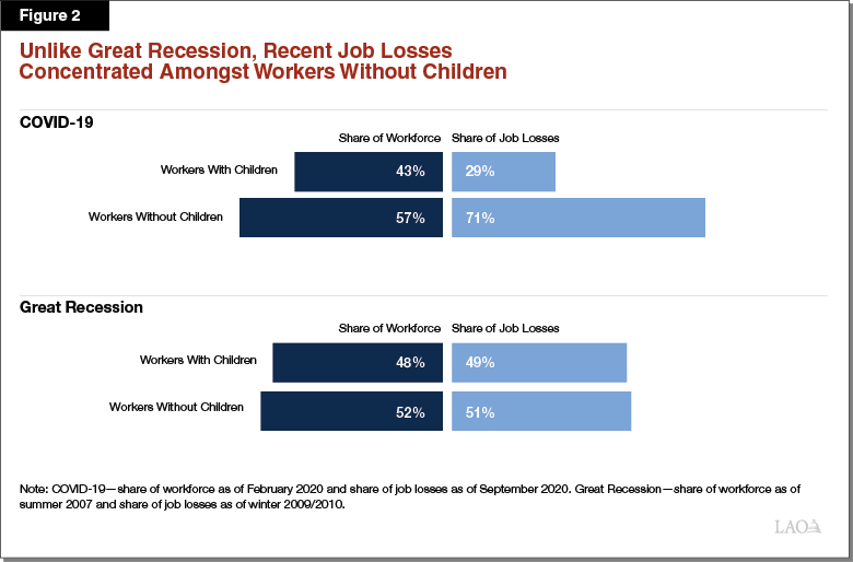 Figure 2 - Unlike Great Recession, Recent Job Losses Concentrated Amongst Workers Without Children