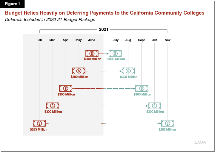 Figure 1 - Budget Relies Heavily on Deferring Payments to the California Community Colleges