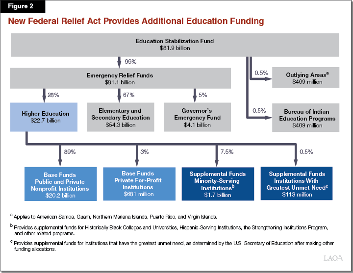 Figure 2. New Federal Relief Act Provides Additional Education Funding