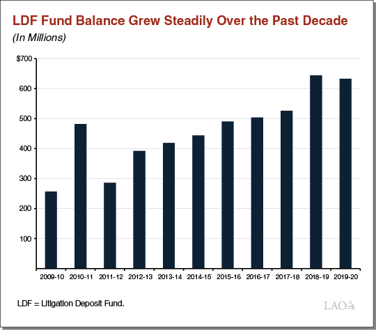 LDF Fund Balance Grew Steadily Over the Past Decade