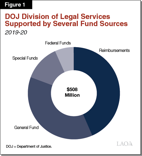Figure 1 - Division of Legal Services Supported by Several Fund Sources