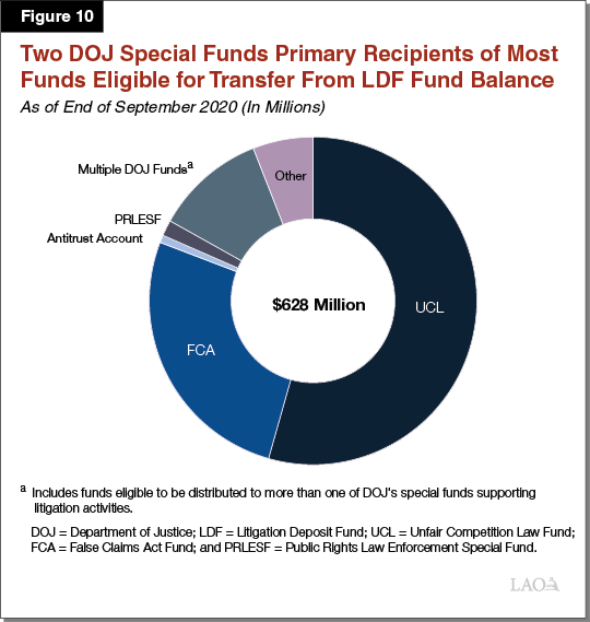 Figure 10 - DOJ Special Funds Primary Recipients of Most Funds Eligible for Transfer from LDF Fund Balance