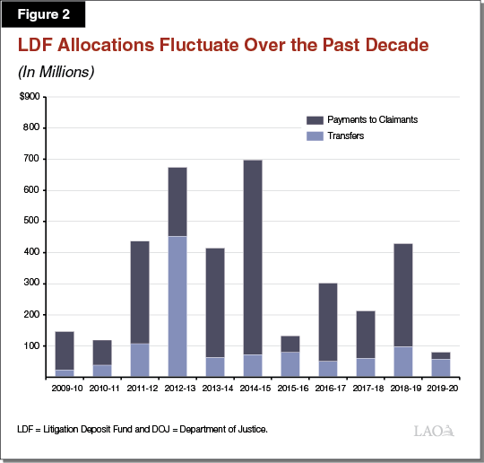 Figure 2 - LDF Allocations Fluctuate Over the Past Decade