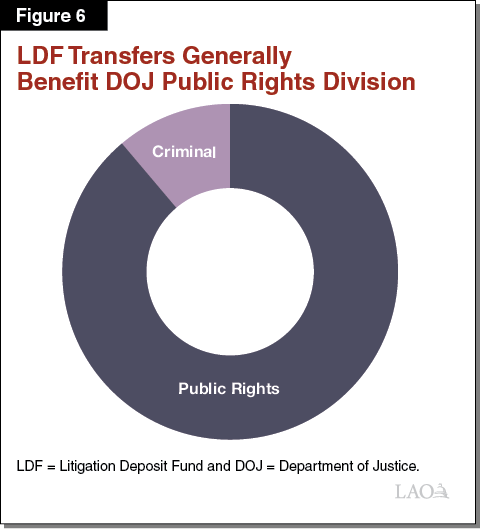 Figure 6 - LDF Transfers Generally Benefit the Public Rights Division