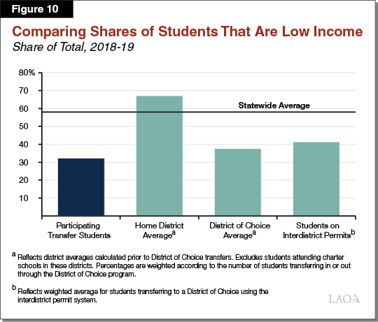 Figure 10 - Comparing Shares of Students That Are Low Income