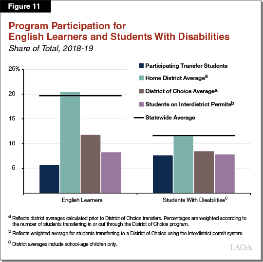 Figure 11 - Program Participation for English Learners and Students With Disabilities