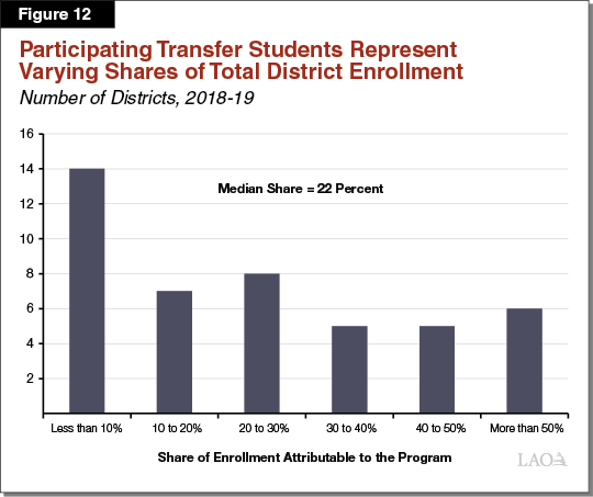Figure 12 - Participating Transfer Students Represent Varying Shares of Total District Enrollment