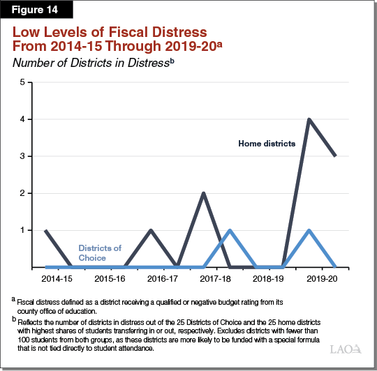 Figure 14 - Low Levels of Fiscal Distress From 2014-15 Through 2019-20
