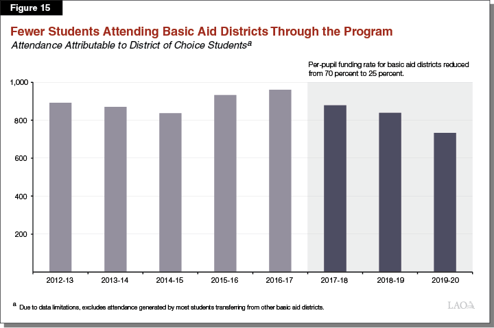 Figure 15 - Fewer Students Attending Basic Aid Districts Through the Program