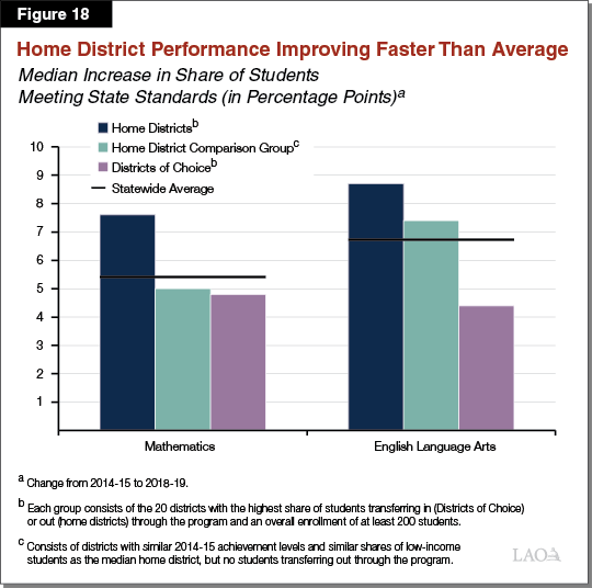 Figure 18 - Home District Performance Improving Faster Than Average