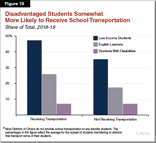 Figure 19 - Disadvantaged Students Somewhat More Likely to Receive School Transportation