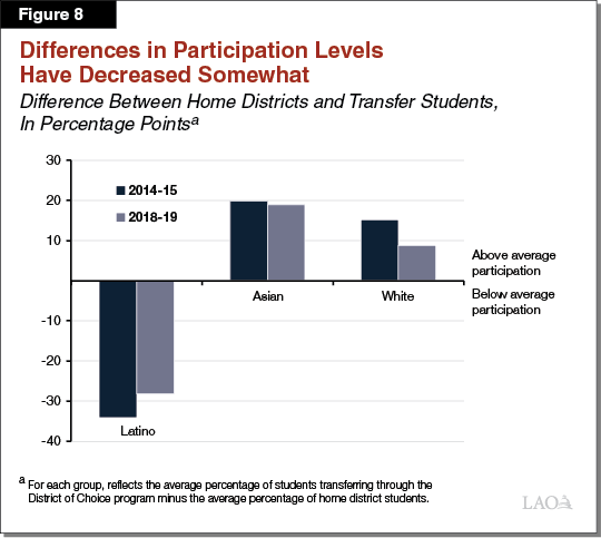Figure 8 - Differences in Participation Levels Have Decreased Somewhat